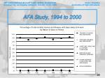 afa study 1994 to 200020