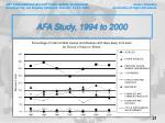 afa study 1994 to 200021