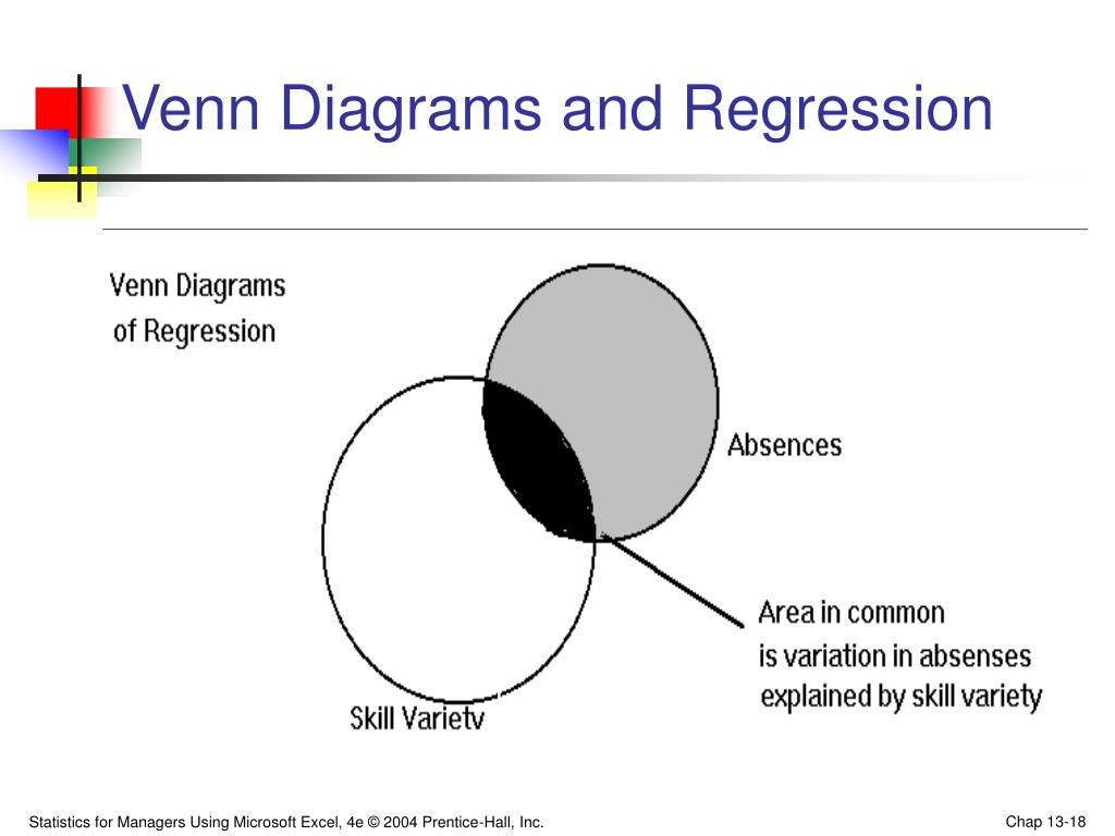 Venn Diagrams and Regression
