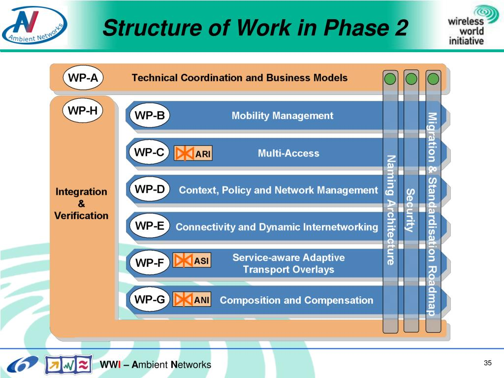 Structure of Work in Phase 2