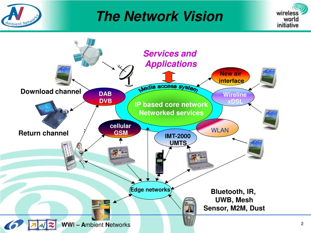 The Network Vision