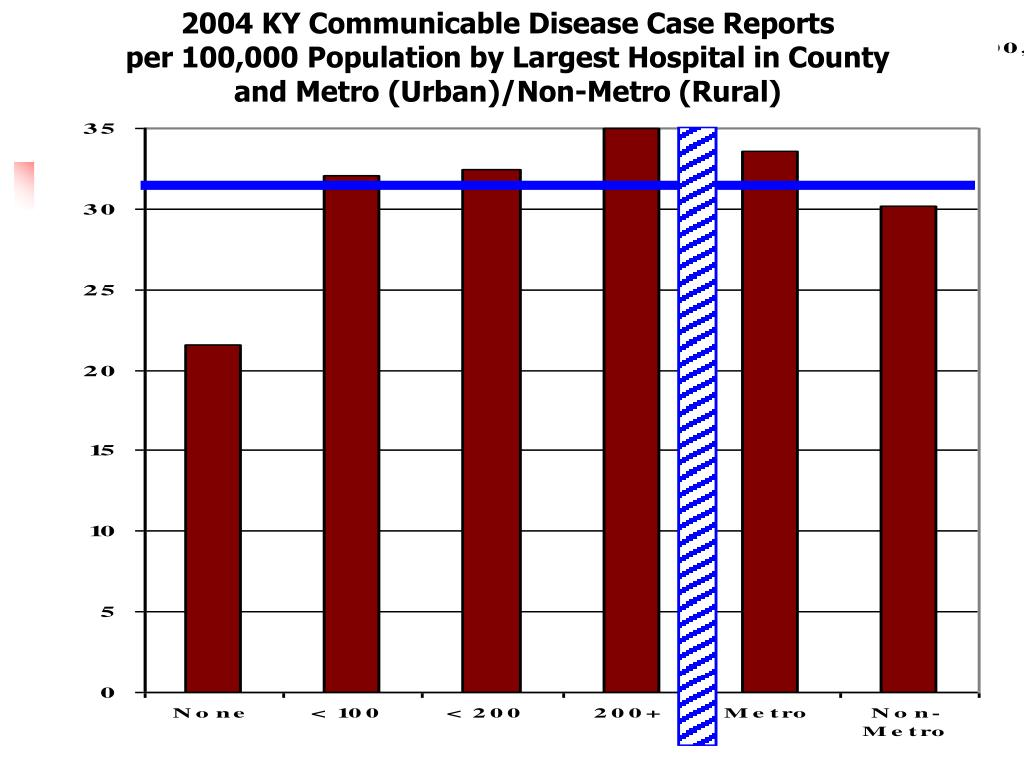 2004 KY Communicable Disease Case Reports