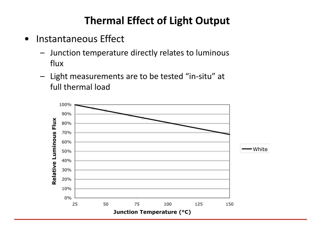 Thermal Effect of Light Output