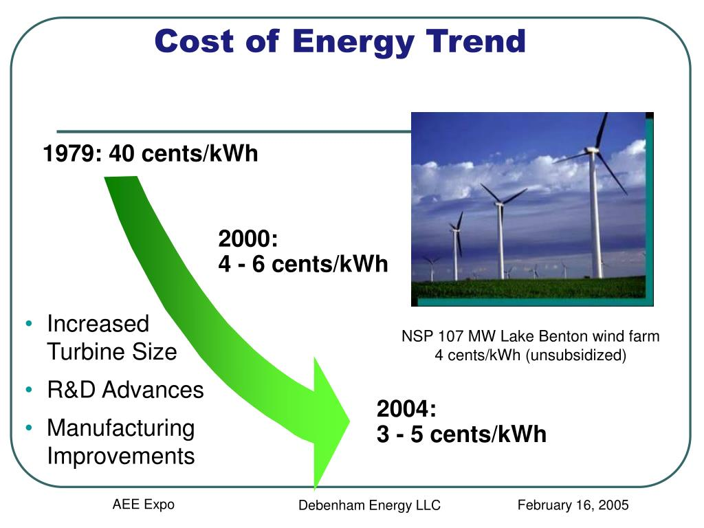 Cost of Energy Trend