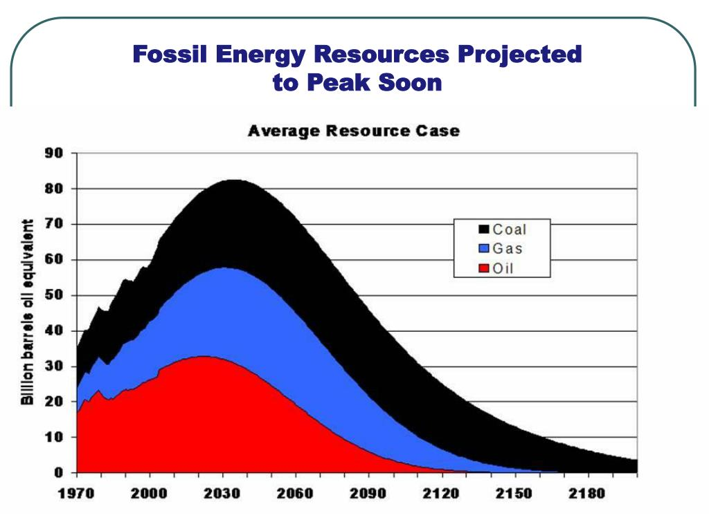 Fossil Energy Resources Projected