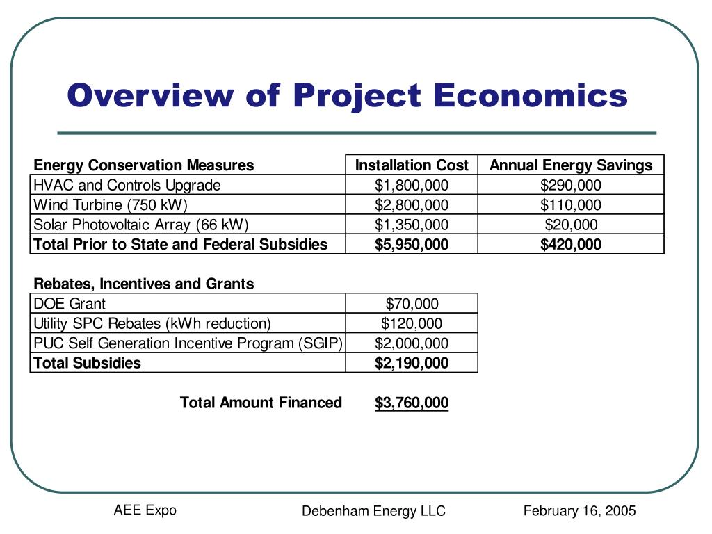 Overview of Project Economics
