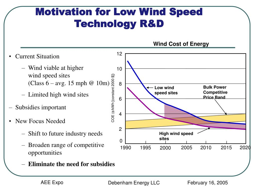 Wind Cost of Energy