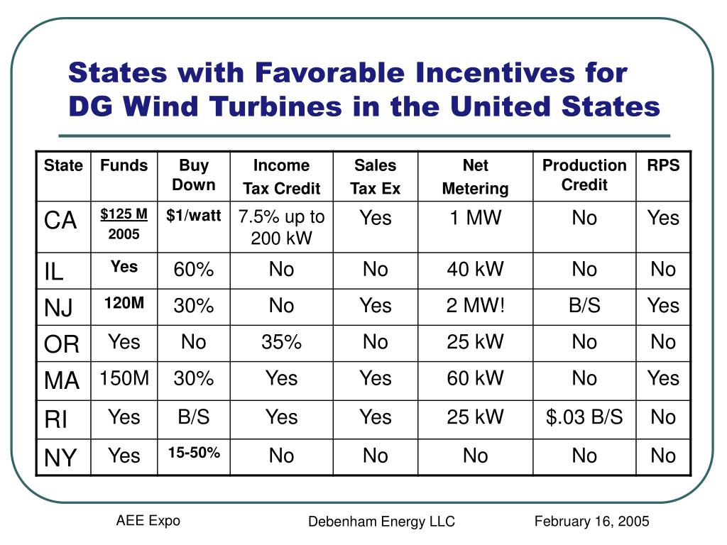 States with Favorable Incentives for