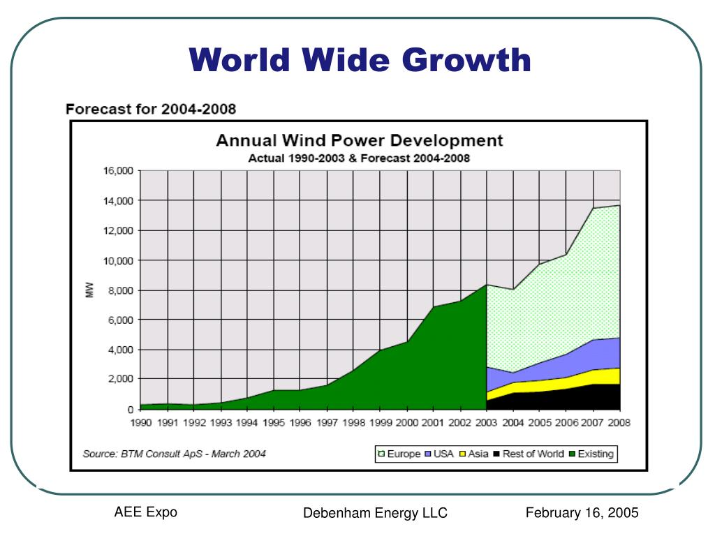 World Wide Growth