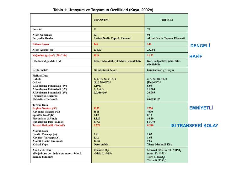 Tablo 1: Uranyum ve Toryumun Özellikleri (Kaya, 2002c)