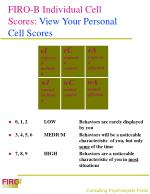 firo b individual cell scores view your personal cell scores