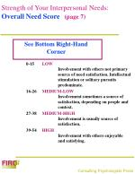 strength of your interpersonal needs overall need score page 7