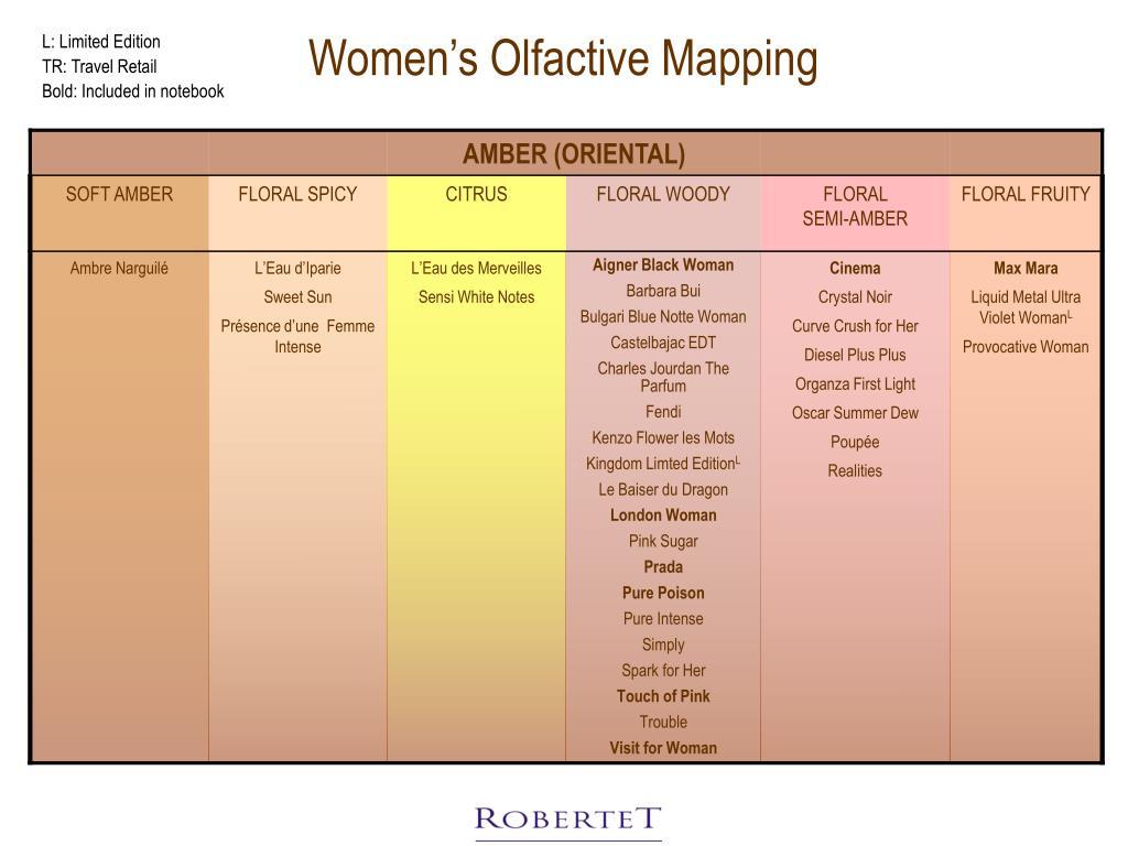 Women's Olfactive Mapping