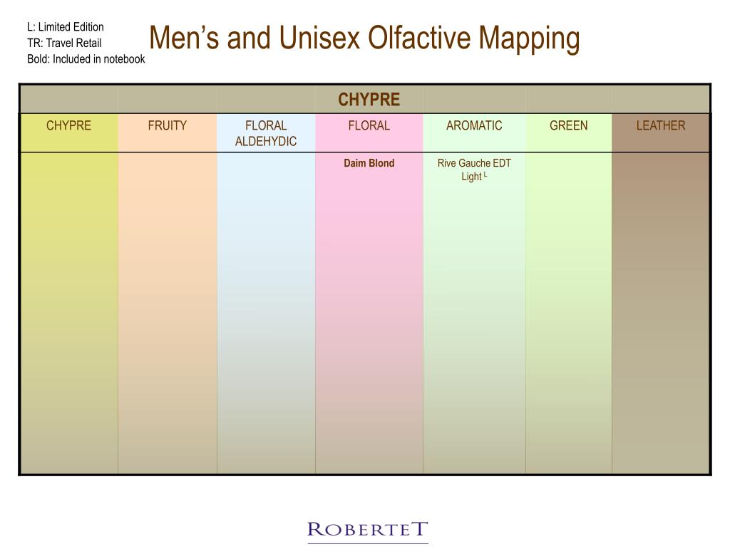 Men's and Unisex Olfactive Mapping