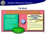 aviation allowance process21