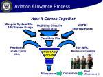 aviation allowance process22