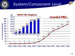 system component level