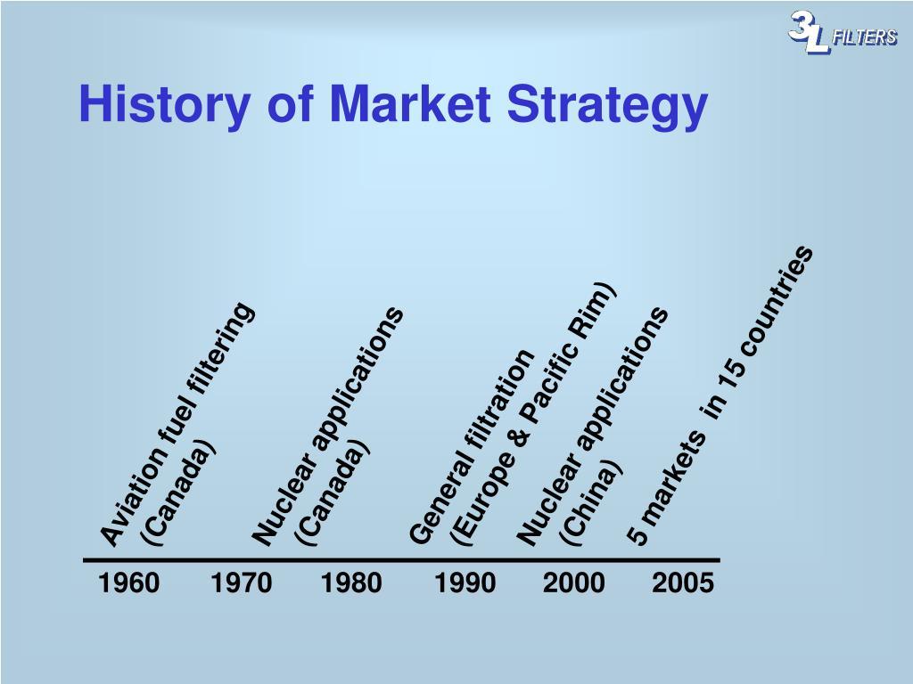 History of Market Strategy