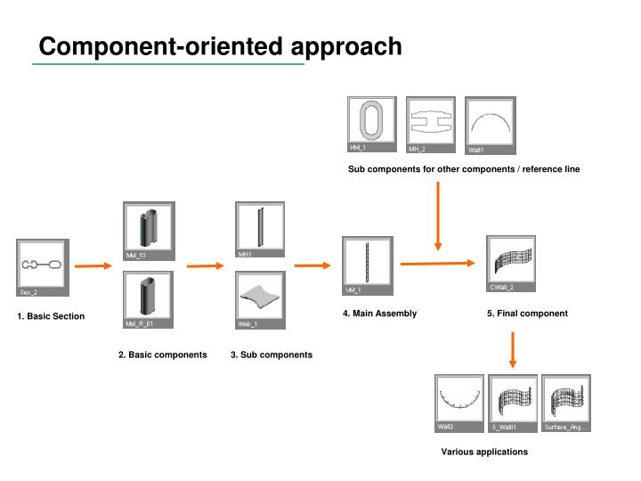 Component-oriented approach