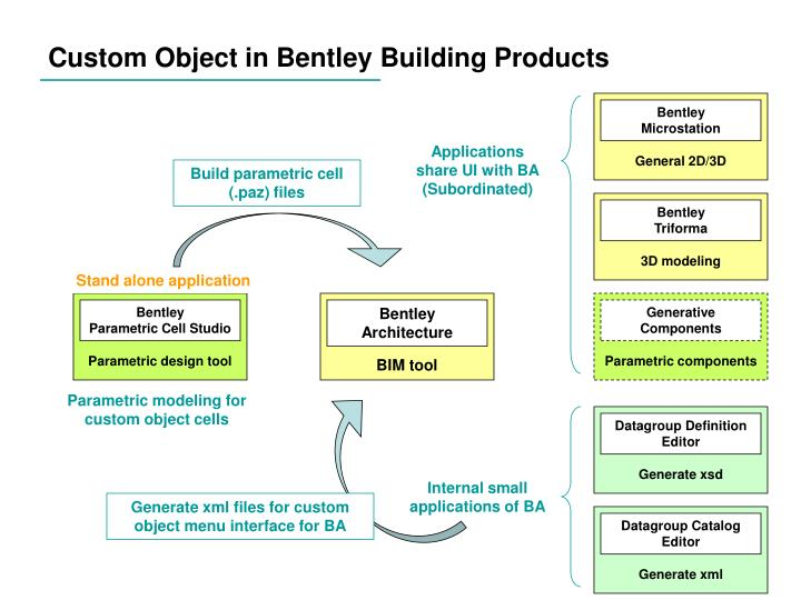 Custom object in bentley building products