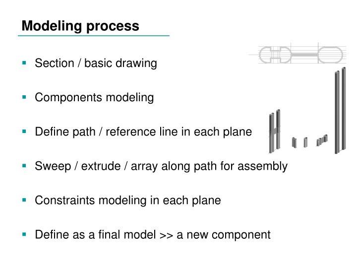 Modeling process