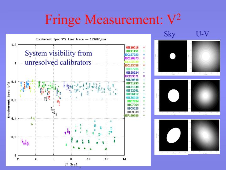 System visibility from unresolved calibrators