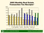 2005 monthly real estate transaction tax receipts
