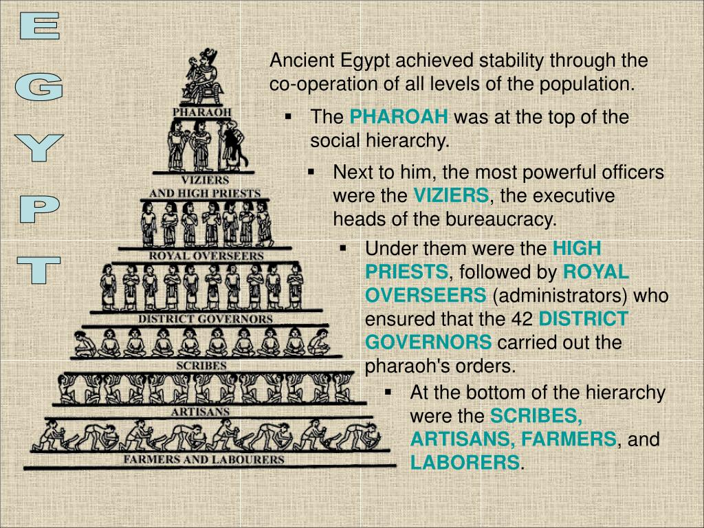 Ancient Egypt achieved stability through the co-operation of all levels of the population.