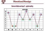 sonorit tsverlauf optimality