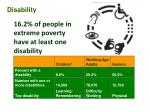 16 2 of people in extreme poverty have at least one disability