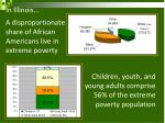 in illinois a disproportionate share of african americans live in extreme poverty