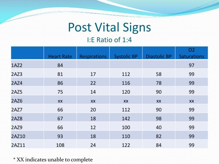 Post Vital Signs