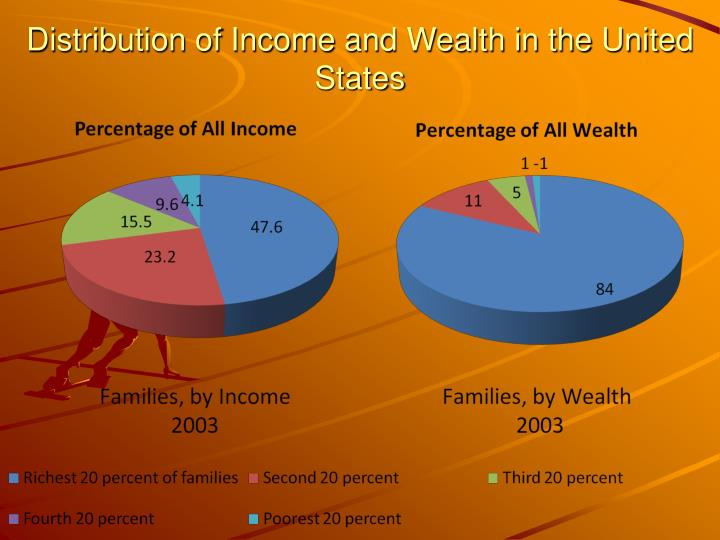 Distribution of Income and Wealth in the United States