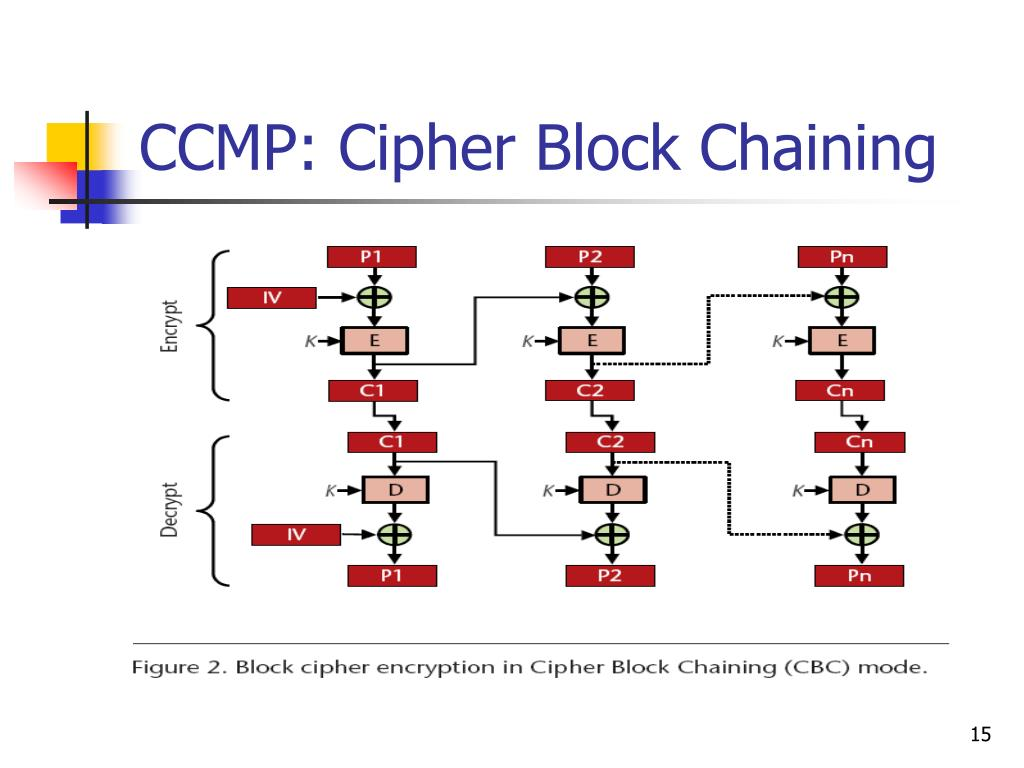CCMP: Cipher Block Chaining