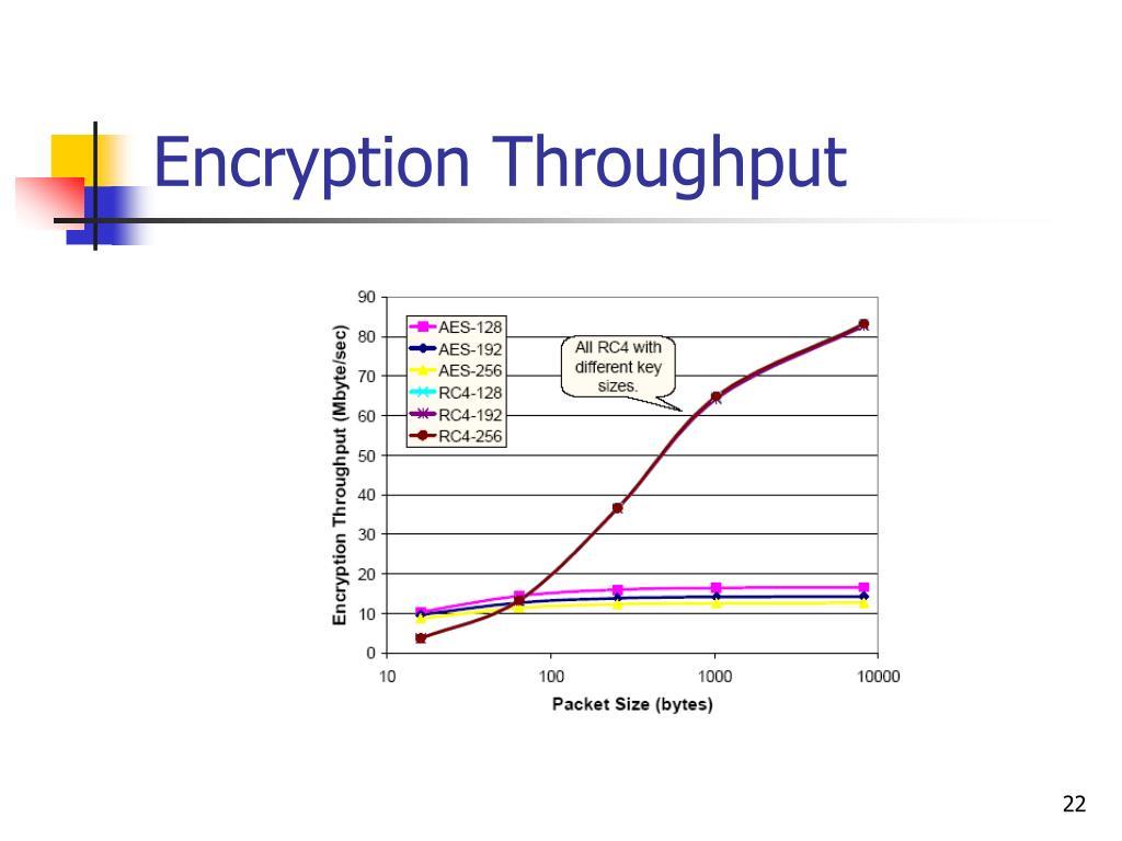 Encryption Throughput