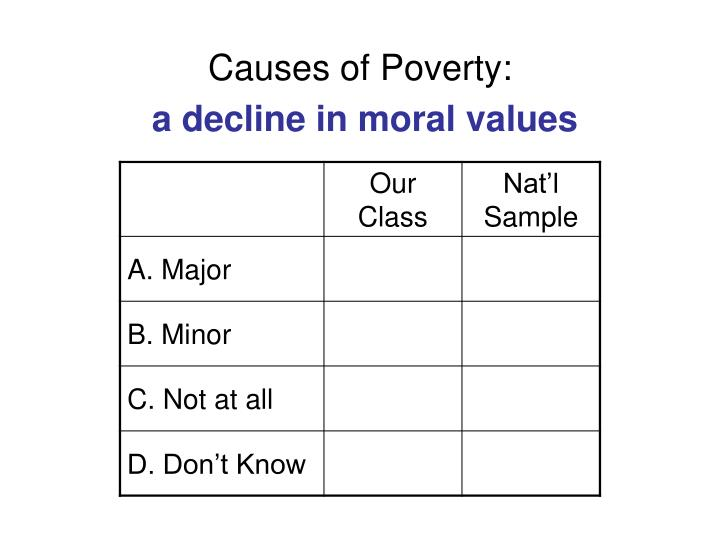 "decline in moral values due to modernization ""this country is in moral decline continue reading the evangelical christian myth of america's moral ""what a lack of values and what a lack of morals."