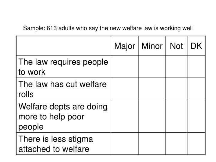 Sample: 613 adults who say the new welfare law is working well
