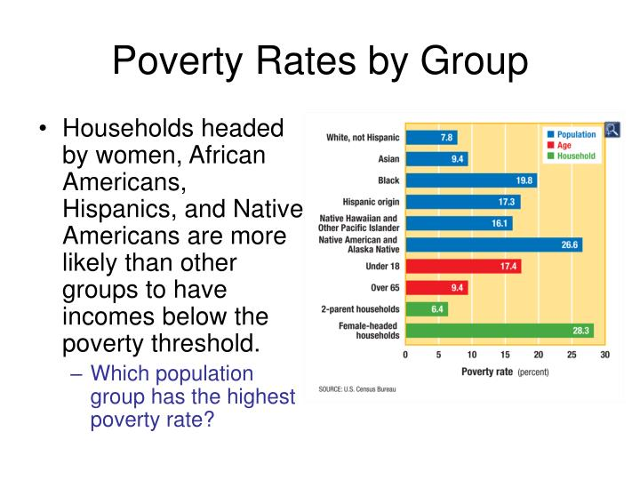 Poverty Rates by Group