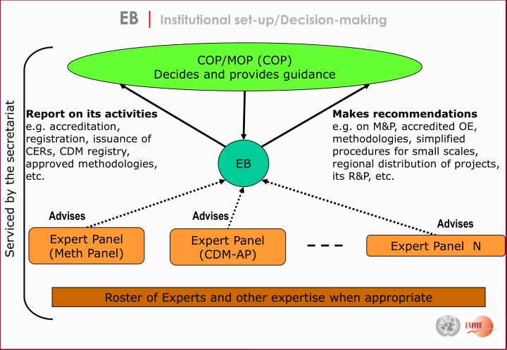 Eb institutional set up decision making