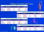 other overhead costs