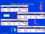 other overhead costs23