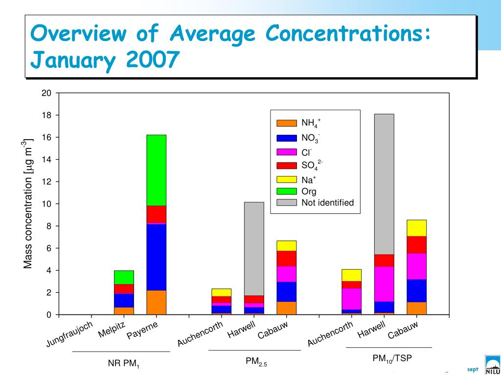 Overview of Average Concentrations: January 2007