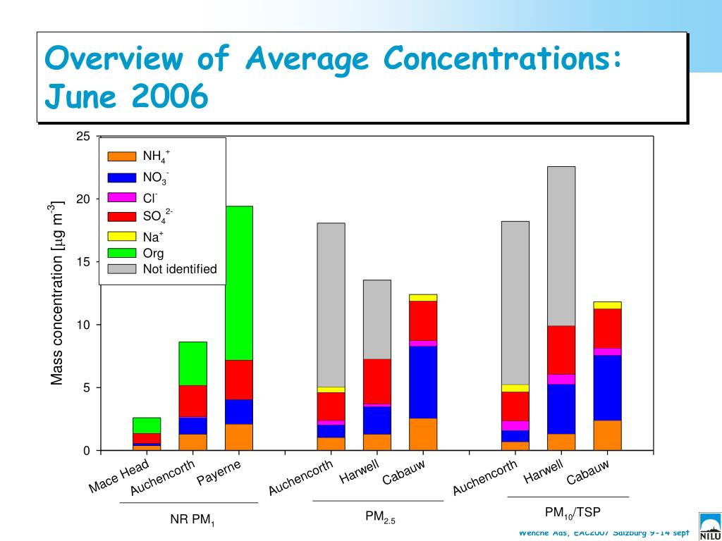 Overview of Average Concentrations: June 2006