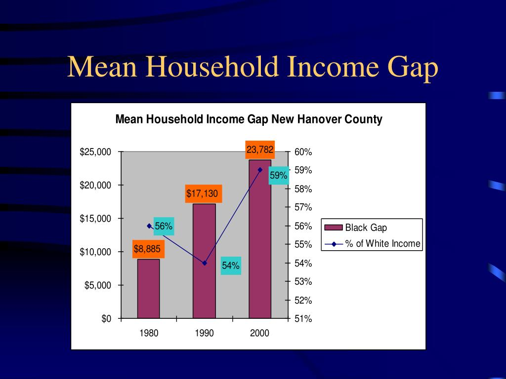 Mean Household Income Gap