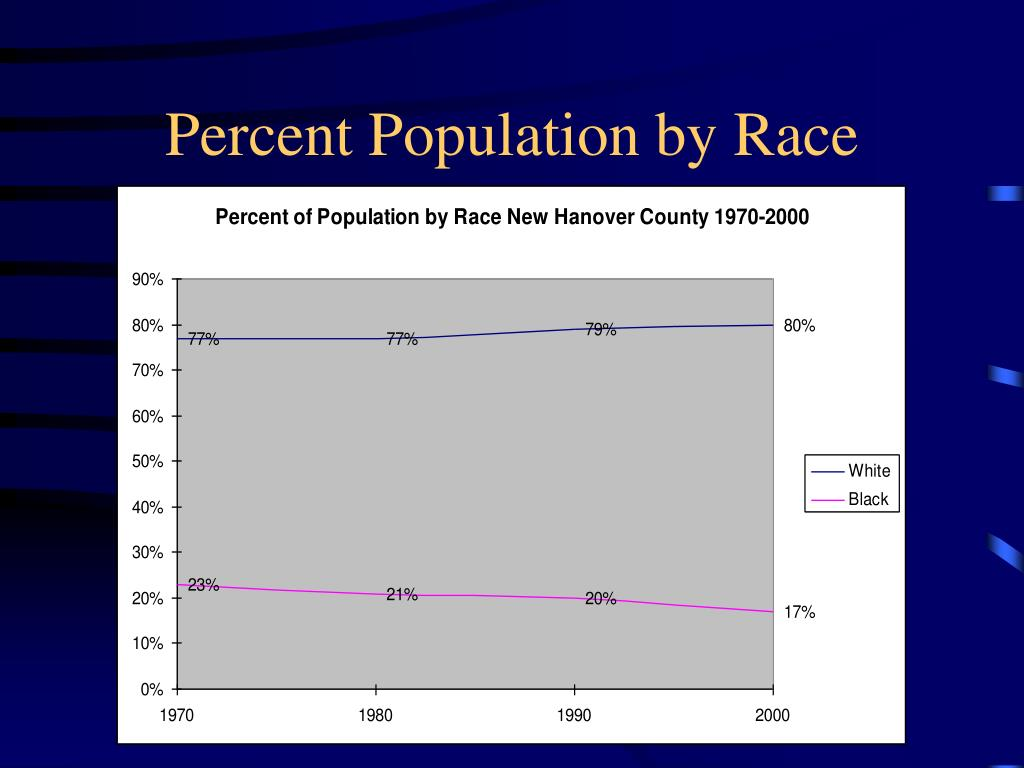 Percent Population by Race