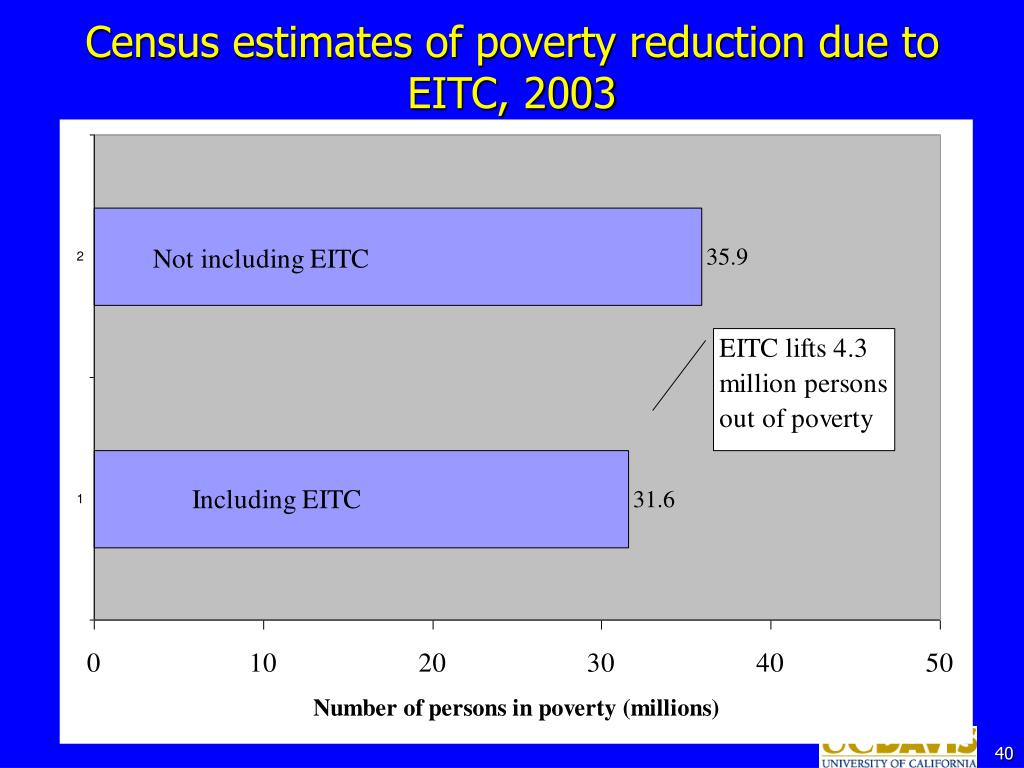 Census estimates of poverty reduction due to EITC, 2003