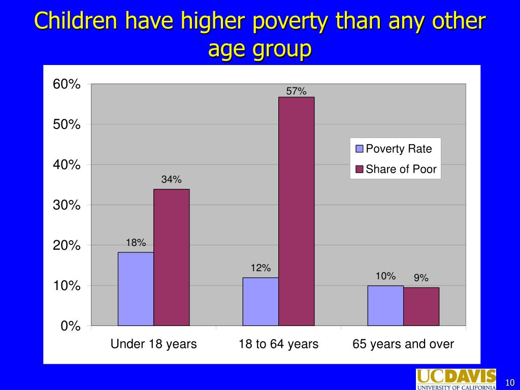 Children have higher poverty than any other age group