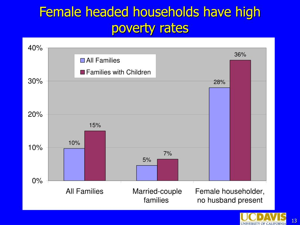 Female headed households have high poverty rates