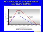 key maximum eitc credit helps families near poverty threshold