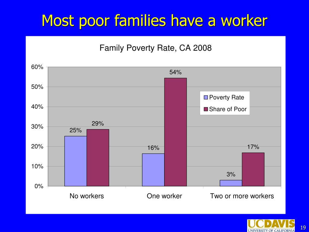 Most poor families have a worker